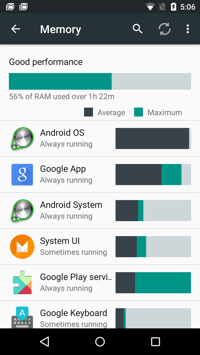 Android M - RAM manager